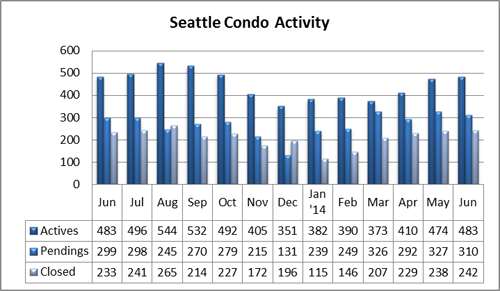 Seattle Condo Activity Stats June 2014