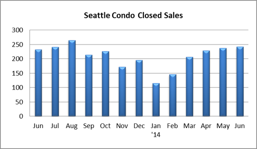 Seattle Condo Closed Sales June 2014