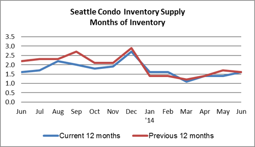 Seattle Condo Inventory Supply June 2014