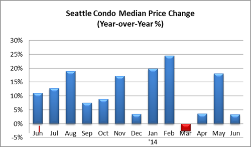 Seattle Condo Median Price Change June 2014