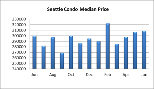 Seattle Condo Median Price June 2014