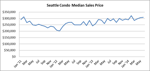 Seattle Condo Median Sales Price