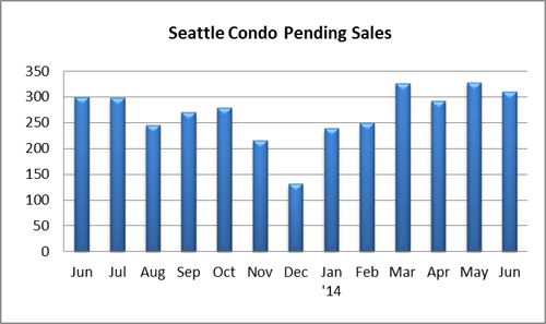 Seattle Condo Pending Sales June 2014