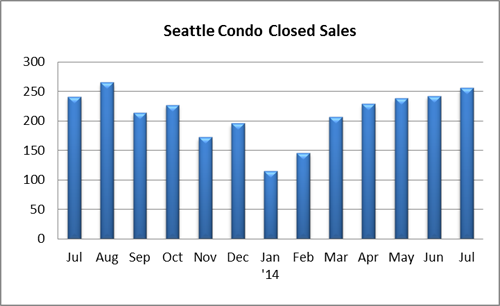 Seattle Condo Closed Sales July 2014