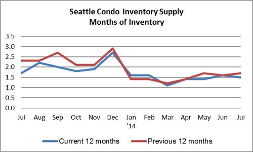 Seattle Condo Inventory Supply July 2014