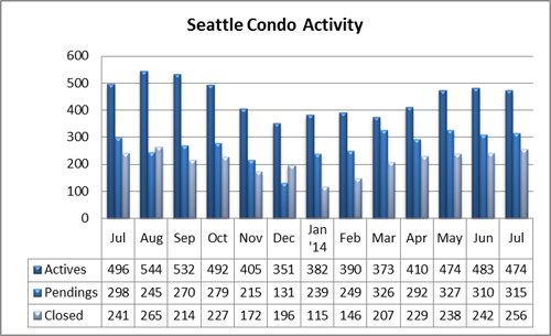 Seattle Condo Market Activity July 2014