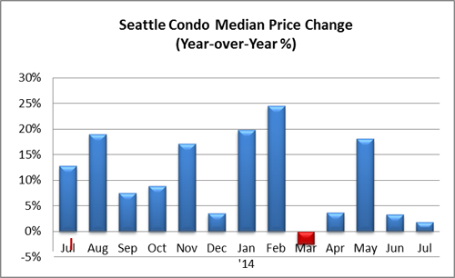 Seattle Condo Median Price Change July 2014