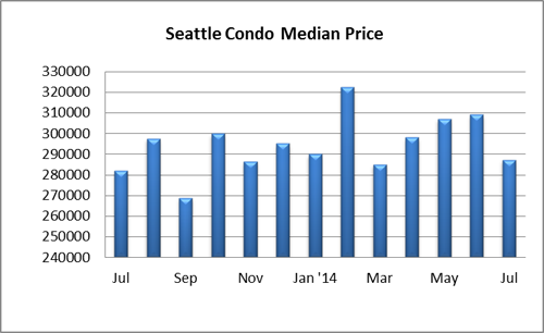Seattle Condo Median Price July 2014