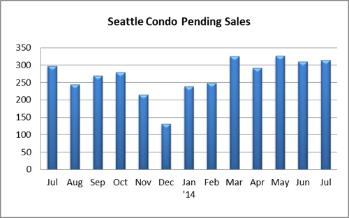 Seattle Condo Pending Sales July 2014