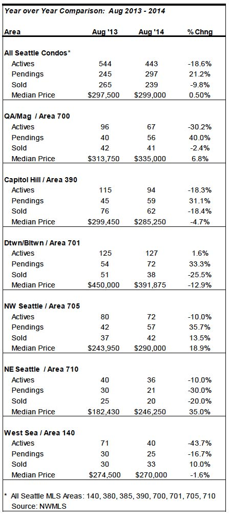 Seattle-Condo-Market-Stats-August-2014