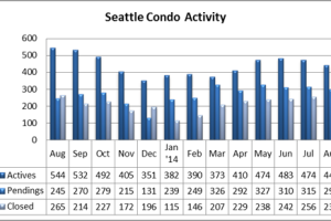 August 2014 Seattle Condo Update
