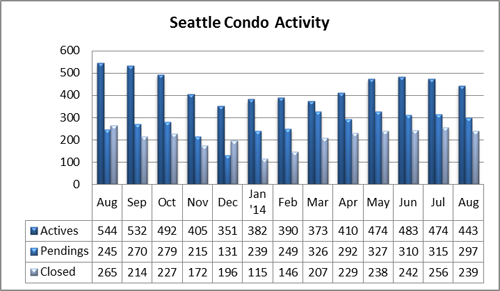 Seattle condo activity