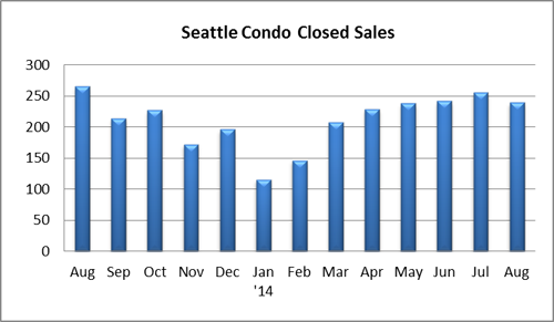 Seattle condo closed sales August 2014