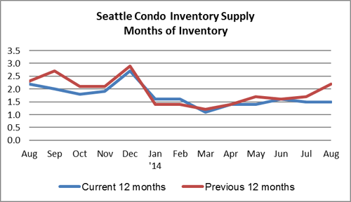 Seattle condo inventory supply August 2014