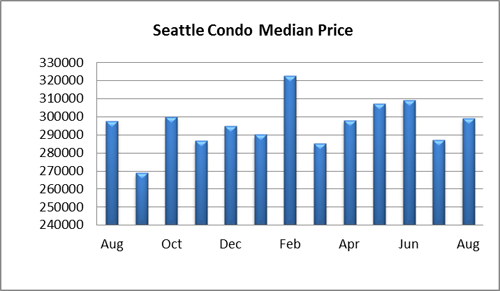 Seattle condo median price August 2014