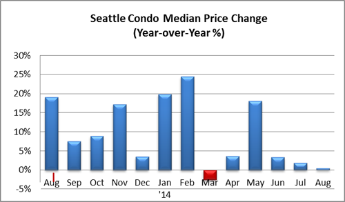 Seattle condo median price change August 2014