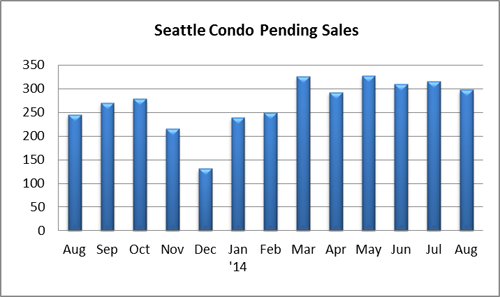 Seattle condo pending sales August 2014