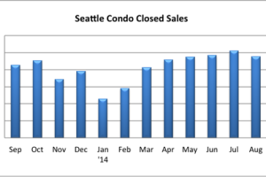 September 2014 Seattle Condo Market Update