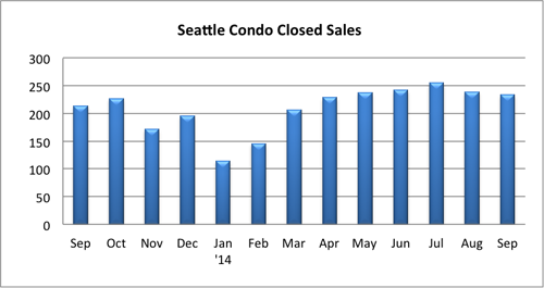 Seattle condo closed sales Sept 2014