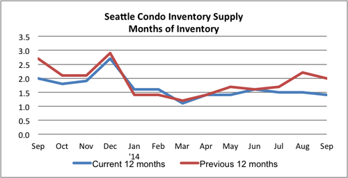 Seattle condo inventory supply Sept 2014