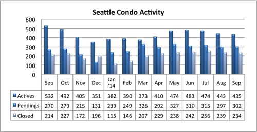 Seattle condo market activity Sept 2014