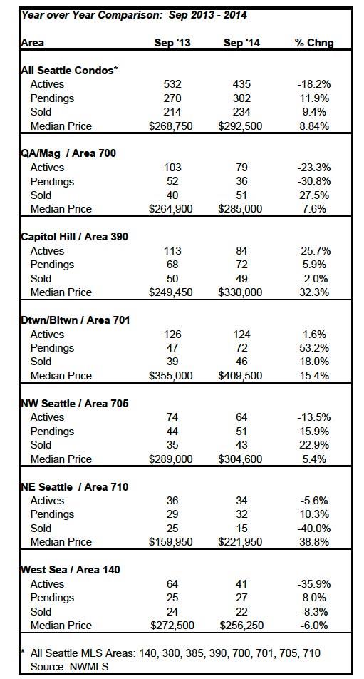 Seattle-condo-market-stats-Sept-2014