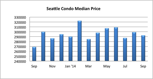 Seattle condo median price Sept 2014