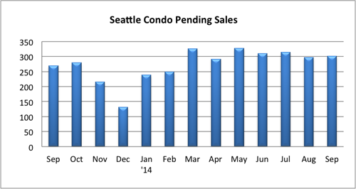 Seattle condo pending sales Sept 2014