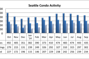 October 2014 Seattle Condo Market Update
