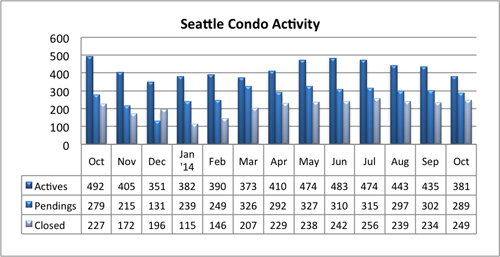 Seattle Condo Activity October 2014