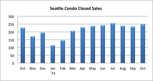 Seattle Condo Closed Sales October 2014