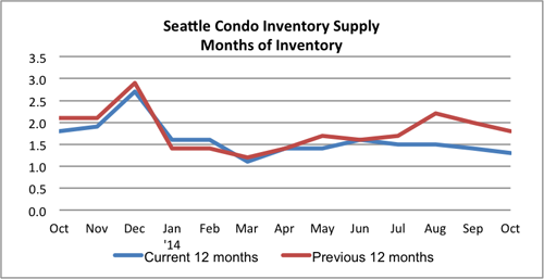 Seattle Condo Inventory Supply October 2014