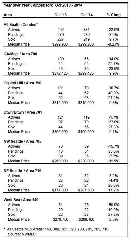 Seattle-Condo-Market-Stats-October-2014