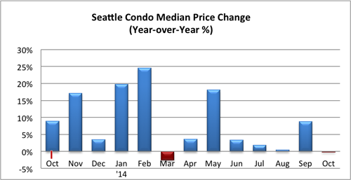 Seattle Condo Median Price Change October 2014