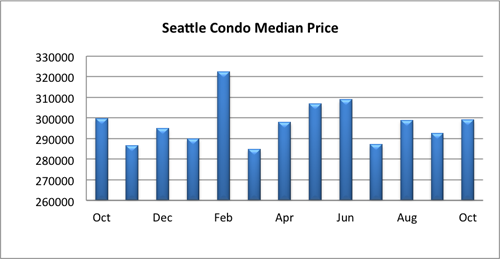 Seattle Condo Median Price October 2014