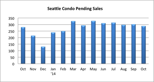 Seattle Condo Pending Sales October 2014