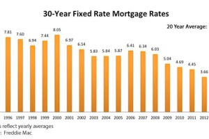 Mortgage Rates Continue to Fluctuate