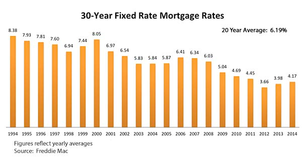 Mortgage Rates Continue to Fluctuate - The Seattle Condo Blog