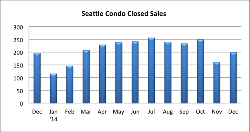 Seattle Condo Closed Sales Dec 2014
