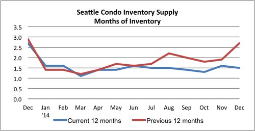 Seattle Condo Inventory Supply December 2014