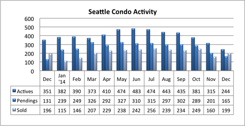 Seattle Condo Market Activity Dec 2014