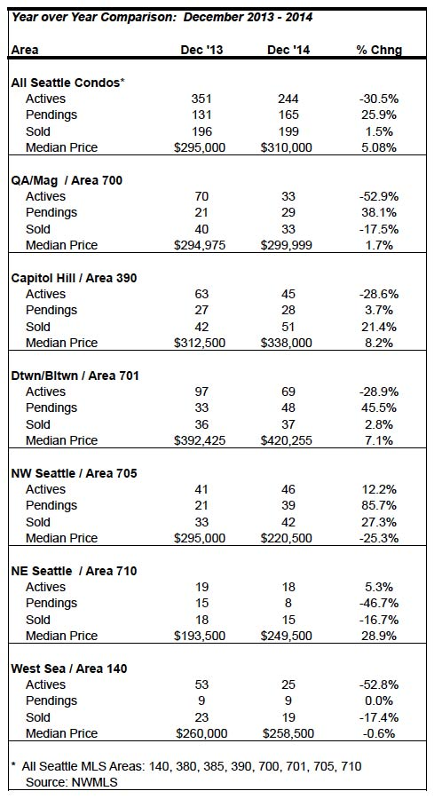 Seattle-Condo-Market-Stats-Dec-2014