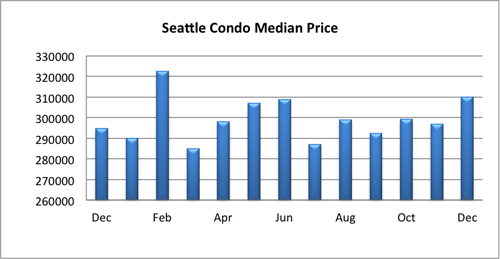 Seattle Condo Median Price Dec 2014