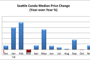 Seattle Condo Market Update December 2014