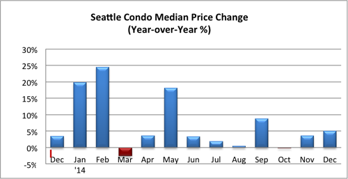 Seattle Condo Median Sales Price Change Dec 2014