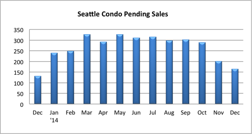 Seattle Condo Pending Sales Dec 2014