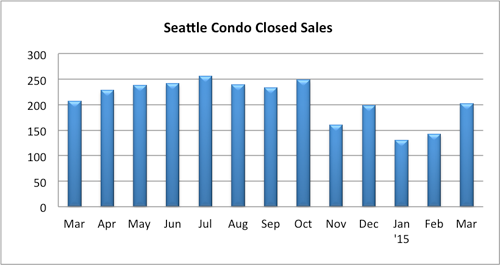 Seattle condo closed sales March 2015