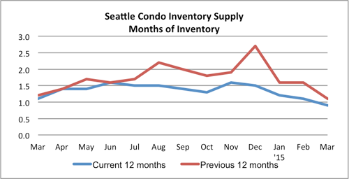 Seattle condo inventory supply March 2015