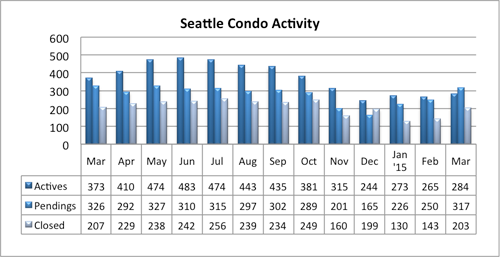 Seattle condo market activity March 2015