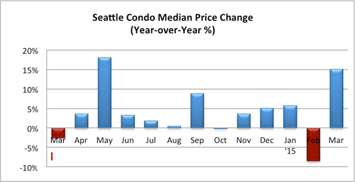 Seattle Condo Median Price Change March 2015